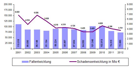 Fallzahlen In Köln